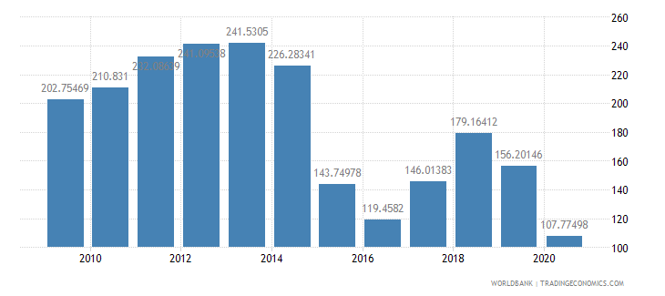 equatorial guinea net barter terms of trade index 2000  100 wb data