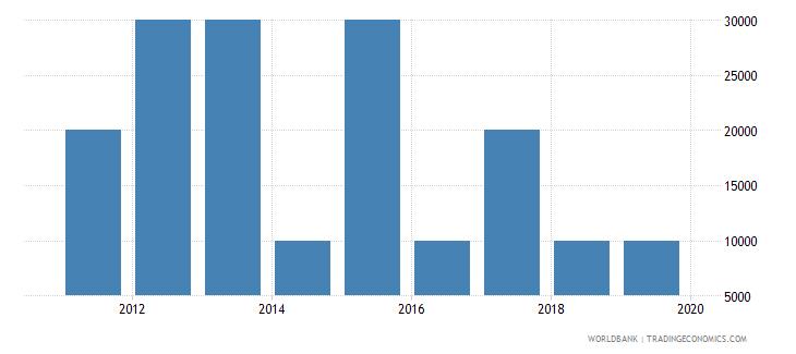 equatorial guinea net bilateral aid flows from dac donors australia us dollar wb data