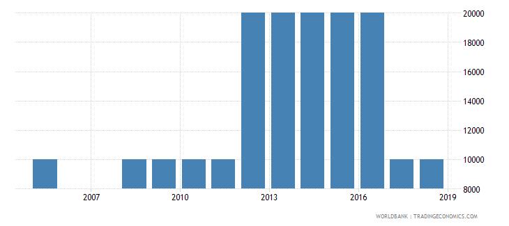 equatorial guinea net bilateral aid flows from dac donors austria us dollar wb data