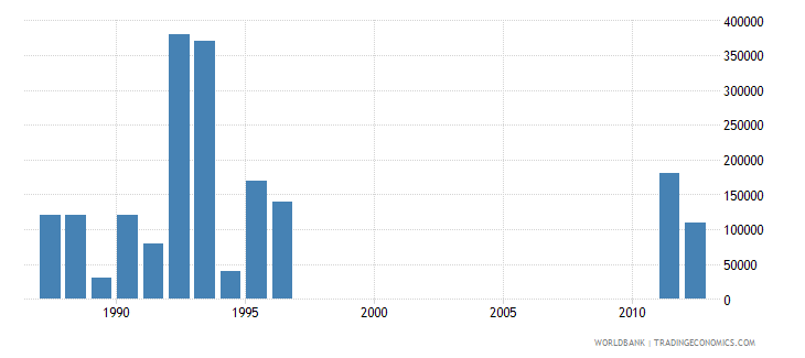 equatorial guinea net bilateral aid flows from dac donors belgium us dollar wb data