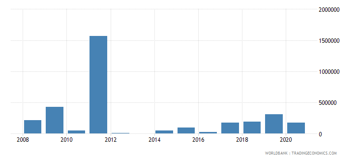 equatorial guinea net bilateral aid flows from dac donors canada us dollar wb data