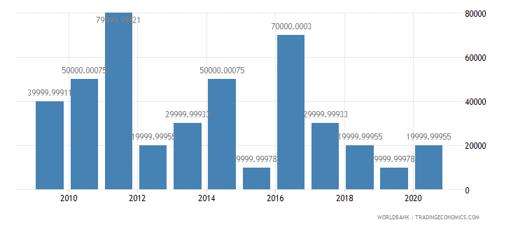equatorial guinea net bilateral aid flows from dac donors germany us dollar wb data