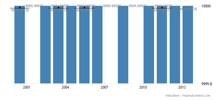 equatorial guinea net bilateral aid flows from dac donors greece us dollar wb data