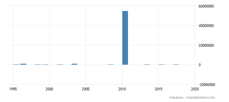 equatorial guinea net bilateral aid flows from dac donors italy us dollar wb data