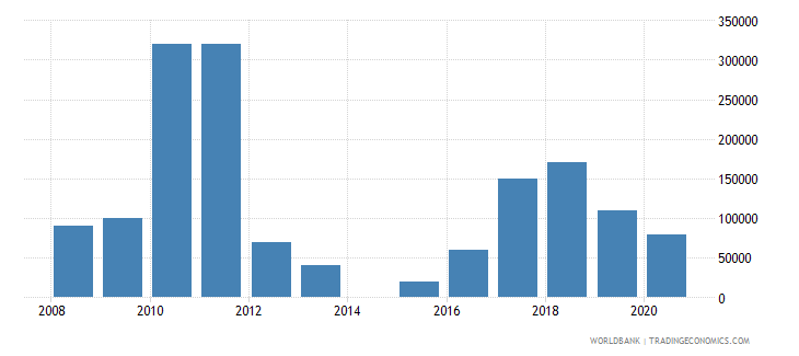 equatorial guinea net bilateral aid flows from dac donors japan us dollar wb data