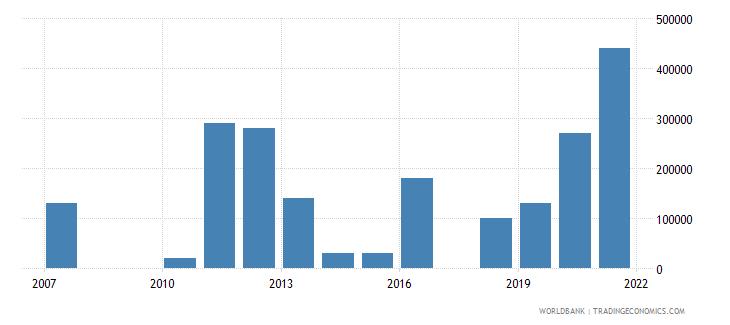 equatorial guinea net bilateral aid flows from dac donors korea rep us dollar wb data