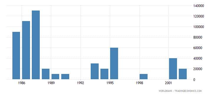 equatorial guinea net bilateral aid flows from dac donors netherlands us dollar wb data