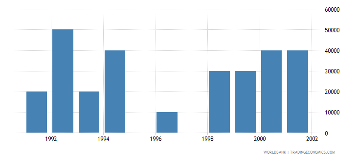 equatorial guinea net bilateral aid flows from dac donors norway us dollar wb data