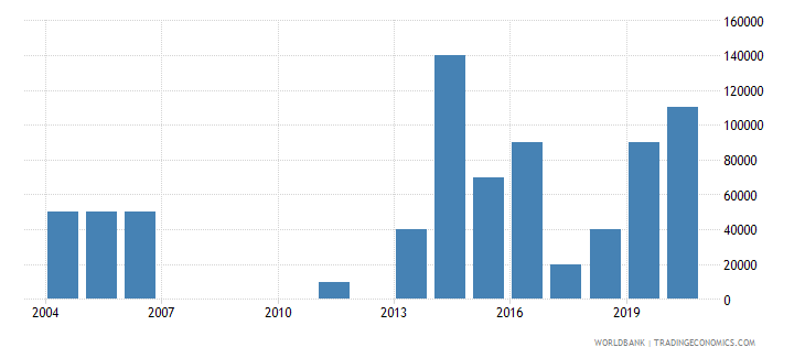 equatorial guinea net bilateral aid flows from dac donors portugal us dollar wb data