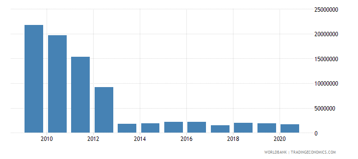 equatorial guinea net bilateral aid flows from dac donors spain us dollar wb data