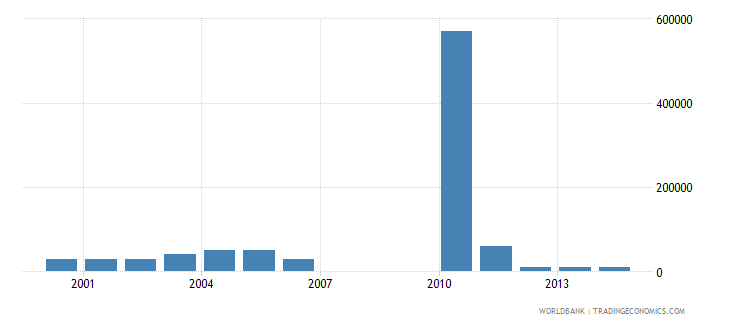 equatorial guinea net bilateral aid flows from dac donors switzerland us dollar wb data