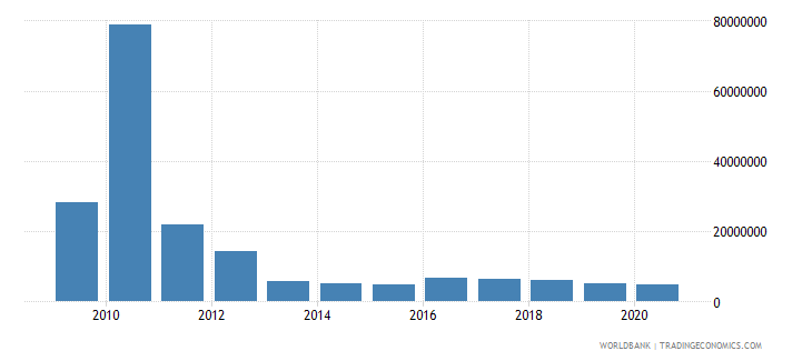 equatorial guinea net bilateral aid flows from dac donors total us dollar wb data