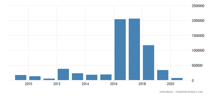 equatorial guinea net bilateral aid flows from dac donors united states us dollar wb data