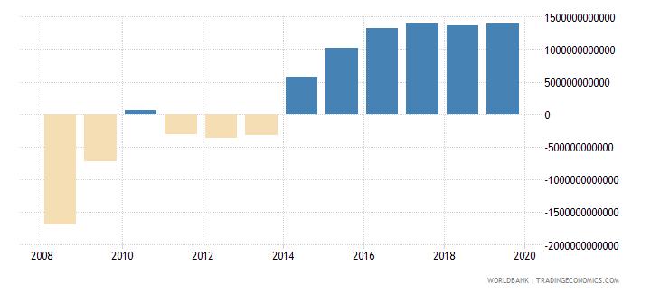 equatorial guinea net domestic credit current lcu wb data