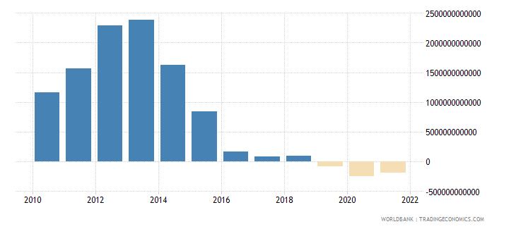equatorial guinea net foreign assets current lcu wb data