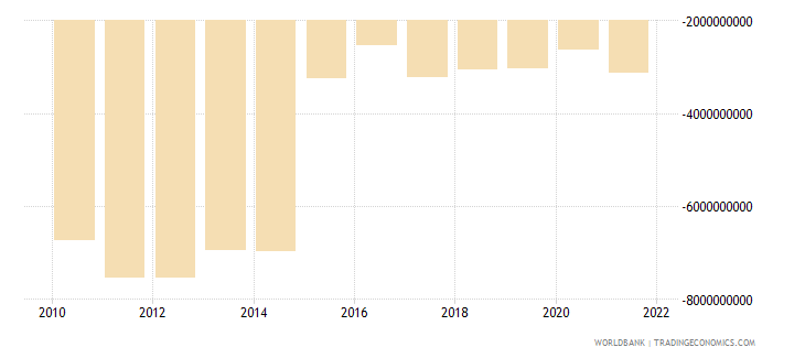 equatorial guinea net income from abroad us dollar wb data