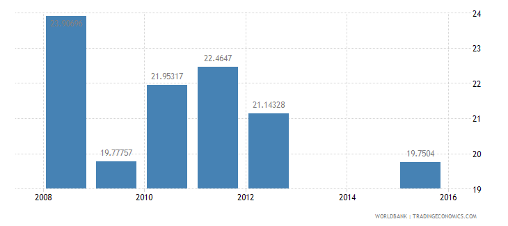 equatorial guinea net intake rate in grade 1 female percent of official school age population wb data