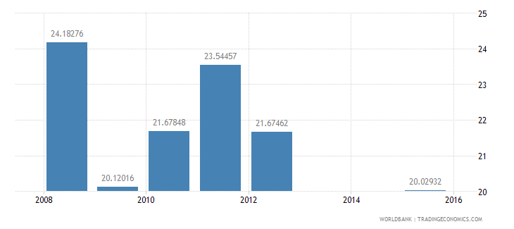 equatorial guinea net intake rate in grade 1 percent of official school age population wb data