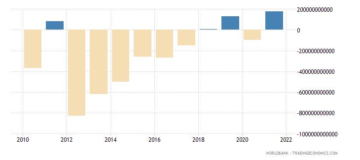 equatorial guinea net lending   net borrowing  current lcu wb data