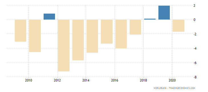 equatorial guinea net lending   net borrowing  percent of gdp wb data