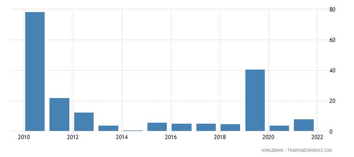 equatorial guinea net oda received per capita us dollar wb data
