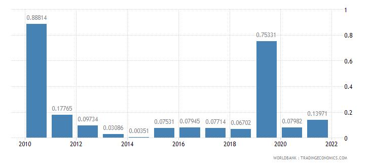 equatorial guinea net oda received percent of gni wb data