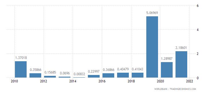 equatorial guinea net oda received percent of gross capital formation wb data
