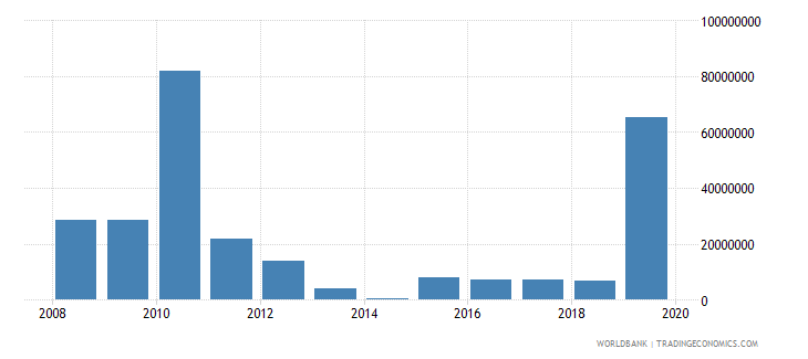 equatorial guinea net official development assistance and official aid received constant 2007 us dollar wb data