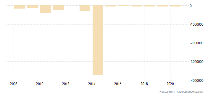 equatorial guinea net official flows from un agencies ifad us dollar wb data