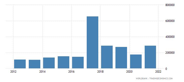 equatorial guinea net official flows from un agencies ilo current us$ wb data