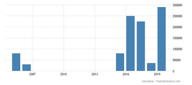 equatorial guinea net official flows from un agencies unaids us dollar wb data