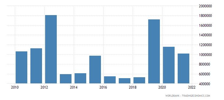 equatorial guinea net official flows from un agencies unfpa us dollar wb data