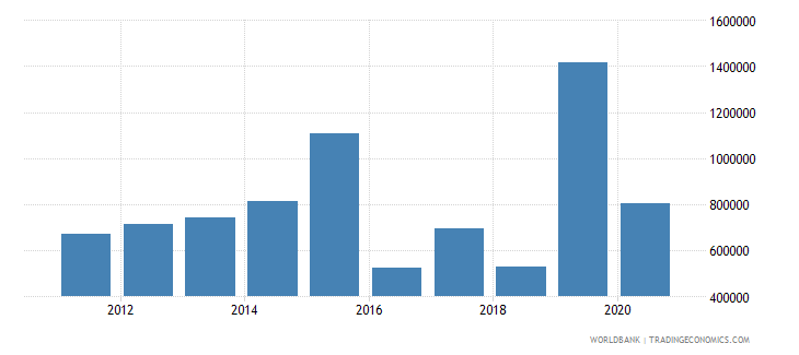 equatorial guinea net official flows from un agencies who current us$ wb data