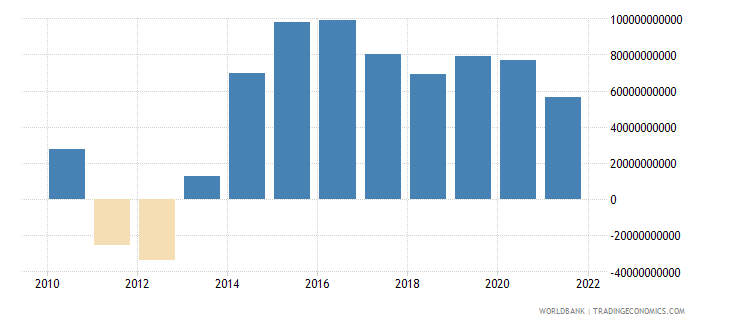 equatorial guinea net taxes on products current lcu wb data
