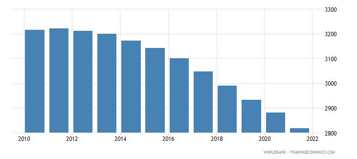 equatorial guinea number of infant deaths wb data