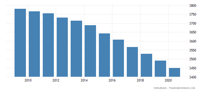 equatorial guinea number of under five deaths wb data