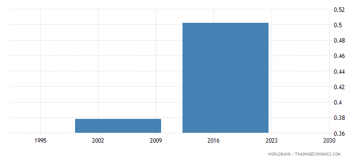 equatorial guinea nurses and midwives per 1 000 people wb data