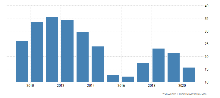 equatorial guinea oil rents percent of gdp wb data
