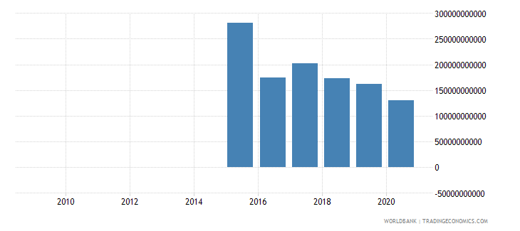 equatorial guinea other expense current lcu wb data