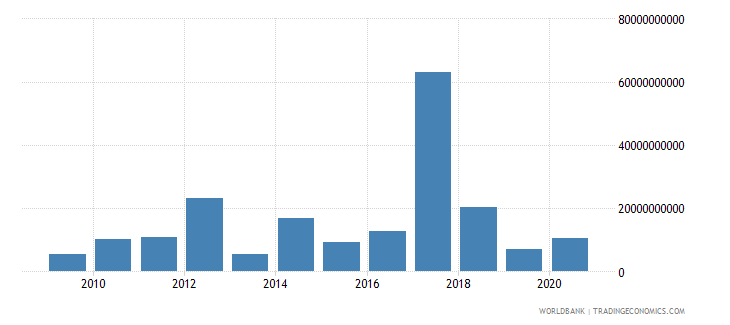 equatorial guinea other taxes current lcu wb data