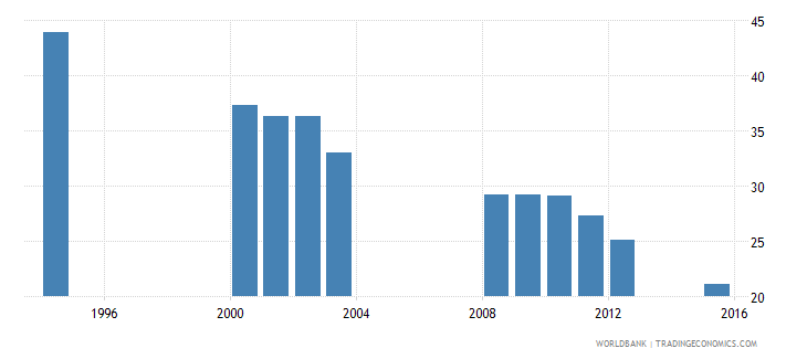 equatorial guinea over age students primary female percent of female enrollment wb data