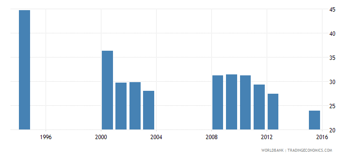 equatorial guinea over age students primary male percent of male enrollment wb data