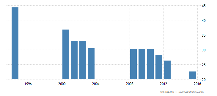 equatorial guinea over age students primary percent of enrollment wb data