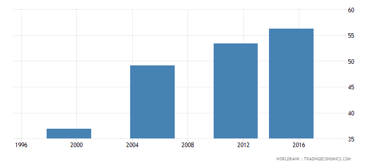equatorial guinea percentage of enrolment in pre primary education in private institutions percent wb data