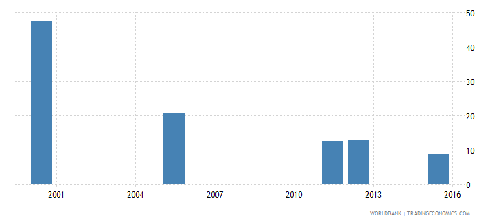 equatorial guinea percentage of repeaters in grade 1 of lower secondary general education female percent wb data