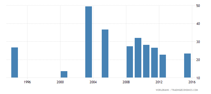 equatorial guinea percentage of repeaters in grade 1 of primary education female percent wb data