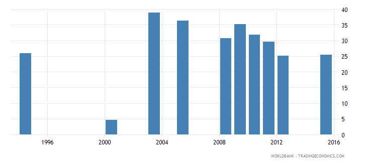 equatorial guinea percentage of repeaters in grade 1 of primary education male percent wb data
