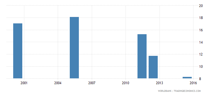 equatorial guinea percentage of repeaters in grade 2 of lower secondary general education male percent wb data
