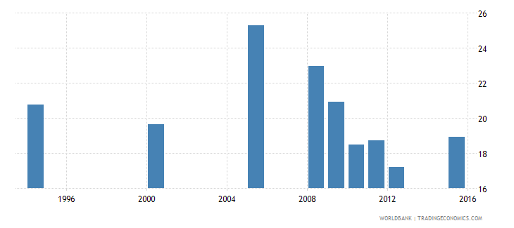 equatorial guinea percentage of repeaters in grade 2 of primary education female percent wb data