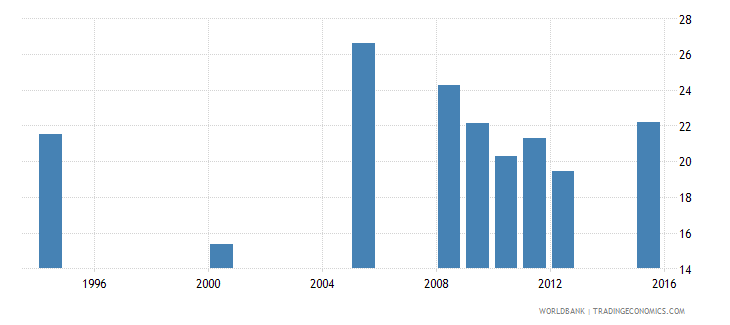 equatorial guinea percentage of repeaters in grade 2 of primary education male percent wb data
